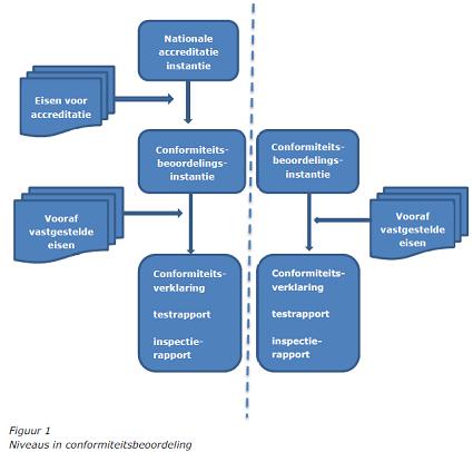 Figuur 1 Conformiteitsbeoordeling